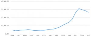 Price of Gold (per 10 gram) since 1991