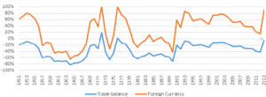 Indian economic environment in terms of trade balance and foreign reserve