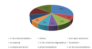 Most used bioremediation methods used