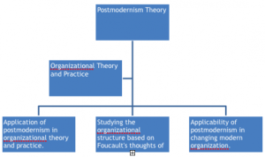 Theoretical framework of Linking Organizational Theory and Practice