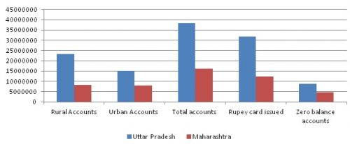 otal number of Jhan Dhan accounts ( till 7th December 2016)