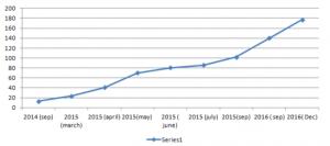Increasing number of users of Paytm