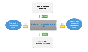 Measuring the efficiency of manufacturing sector in India using two input and two output
