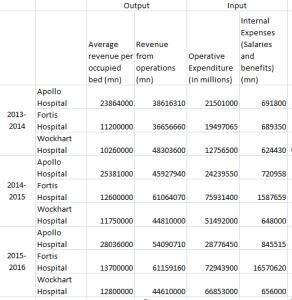 Dataset in MS Excel