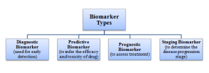 Biomarker types based on their utility (Tong & Li, 2016)