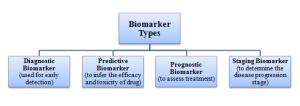 Biomarker types based on their utility (Tong & Li, 2016)