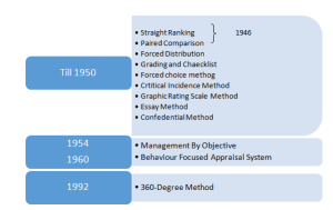 Timeline Framework: Evolution of Performance Appraisal System