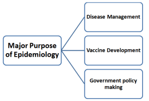 Purposes of epidemiological studies