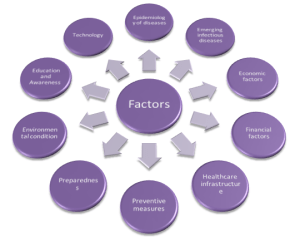 Driving factors of public health policy planning and implementation