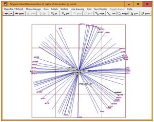 Dimensional graphical representation