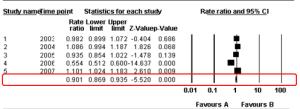 Policy efficacy 2003-2007