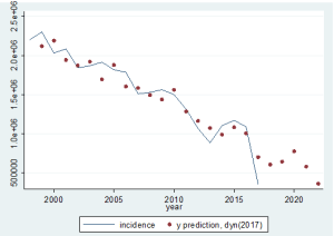 Graph of the actual malarial incidence trends with the predicted values