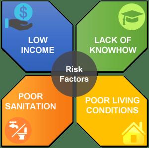 Risk factors of malaria in India