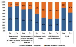 Share of coverage and premium across insurance type and provider