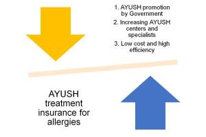 AYUSH treatment insurance for allergic conditions