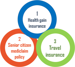 Types of medical insurance in India