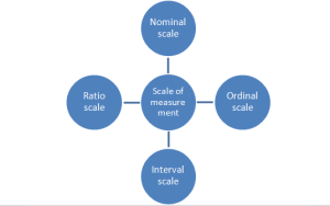 Four main types of measurement scales