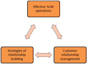 The relationship between CRM strategies and its need in business operations