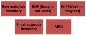 Type of inventories (Christopher, 2016)