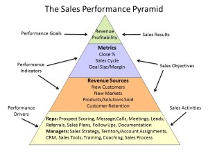 Sales performance pyramid to estimate the global drug market