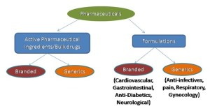 Classification of the global pharmaceutical market (IBEF, 2017)