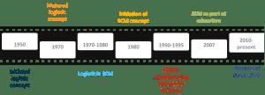 The timeline of conceptual SCM evolution