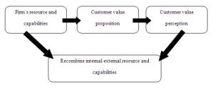 The customer valuation theory model