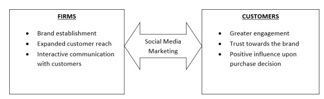 Impact of social media marketing on consumers
