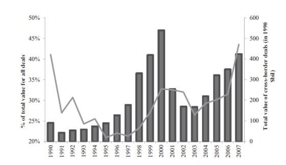 Deal value of cross border merger and acquisitions (Erel et al., 2012)