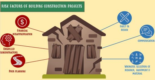 Risk factors for building construction projects