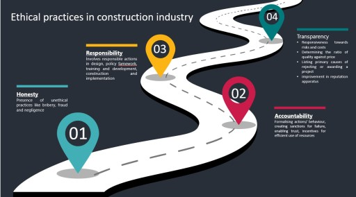 Business ethics in construction industry