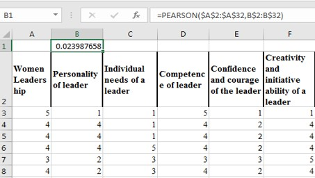 Pearson Coefficient value