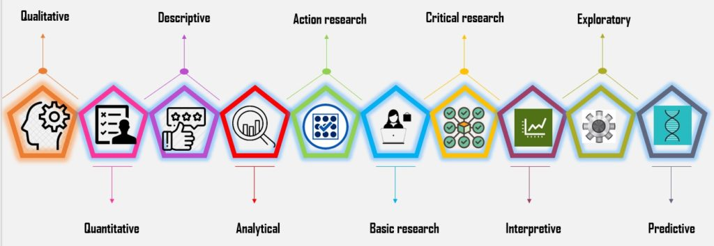 Types of research strategy