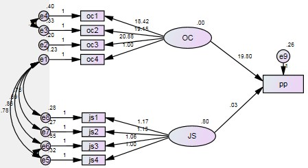Final Path Diagram for structural equation modelling