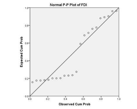 Normal P-P plot in SPSS