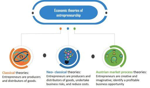 Economic theories of entrepreneurship