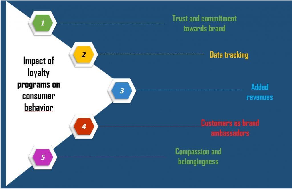 Impact of loyalty programs on consumer behaviour