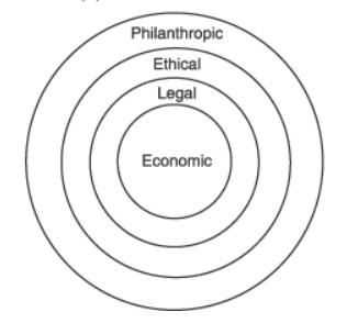 Concentric Circle CSR model