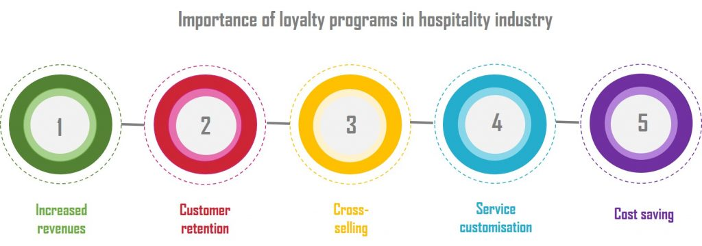 Importance of loyalty programs in hospitality industry