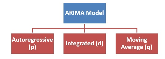 Components of the Autoregressive Integrated Moving Average (ARIMA) model