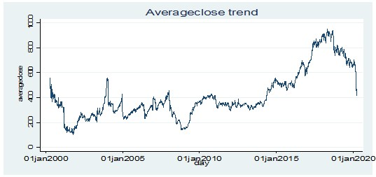 Stationarity test for average closing price of income stocks