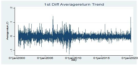 Stationarity test for average return at 1st order difference level