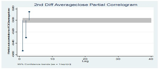 Partial correlogram test at 2nd Diff average closing price of income stocks