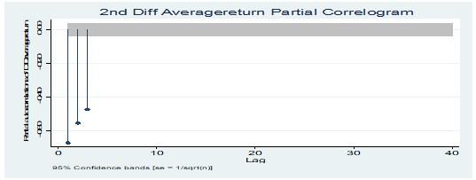 Partial correlogram test at 2nd Diff average return