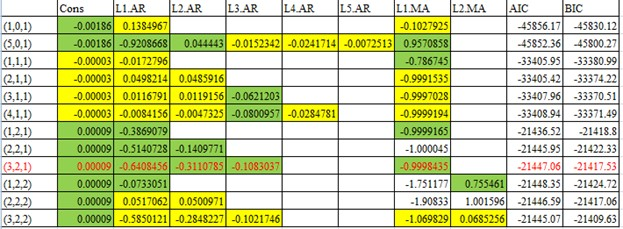 Results of all possible average return models