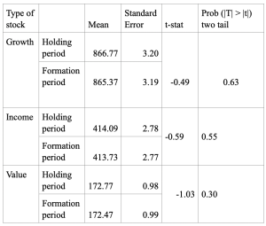 Table 1: Paired t-test for 4 weeks growth momentum
