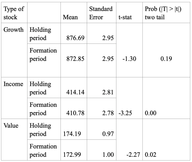 Table 3: Paired t-test for 12 weeks