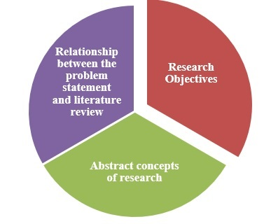 Aspects identified by the hypothesis in a thesis