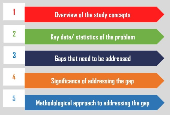 An ideal structure of the background of the study in a thesis research