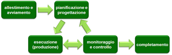 fase di chiusura del Project Management